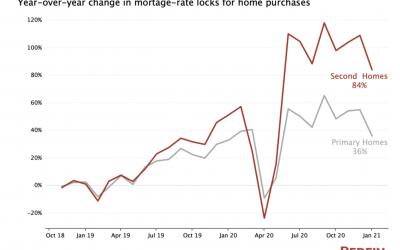 Vacation home sales skyrocketing